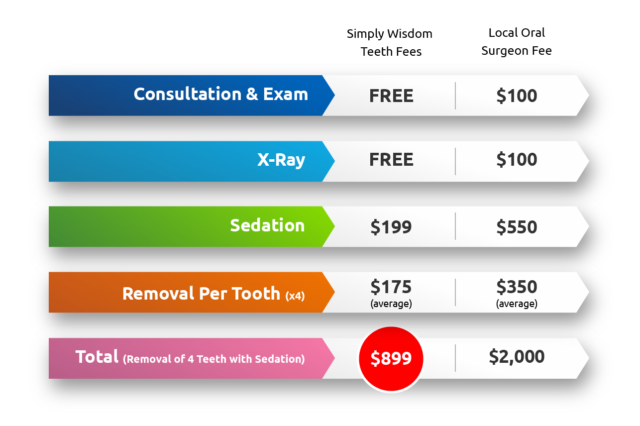 Cost Of Wisdom Teeth Removal Surgery Teethwalls